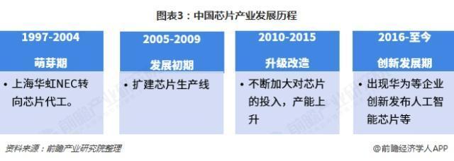 2019中国芯片产业发展历程