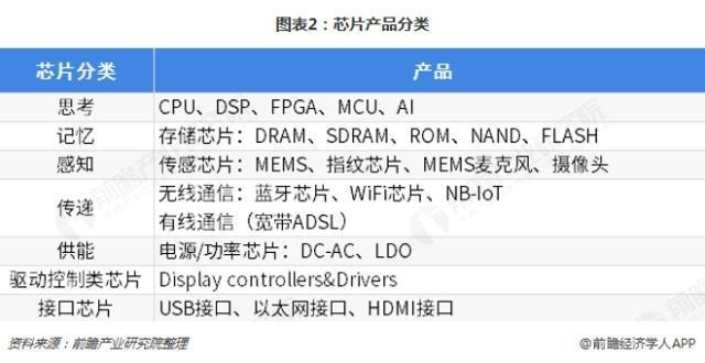 2019中国芯片产业分类