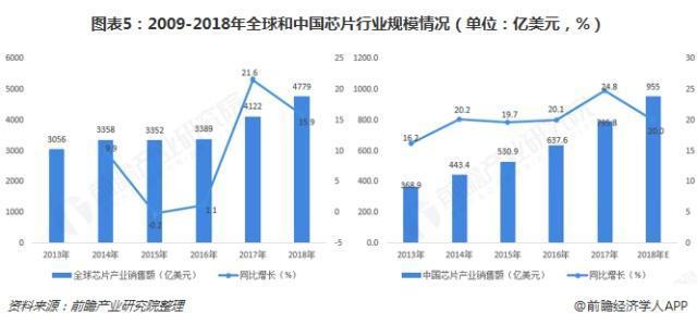 2009-2018中国芯片产业行业规模情况
