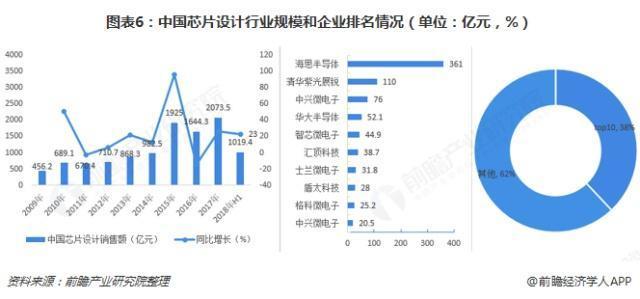 中国芯片产业设计规模