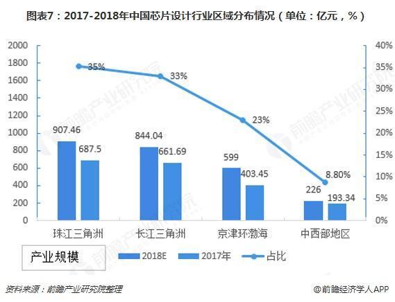 2017-2018中国芯片产业区域分布