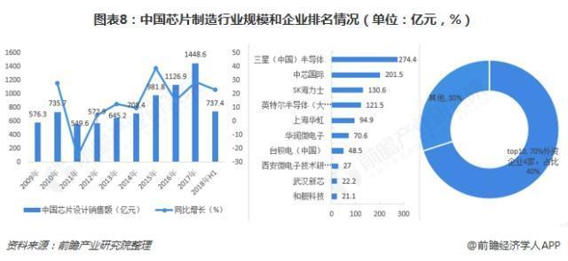 中国芯片产业企业排名