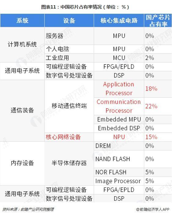 2019中国芯片产业占有率