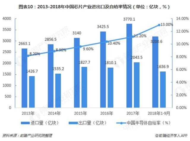 2013-2019中国芯片产业进出口