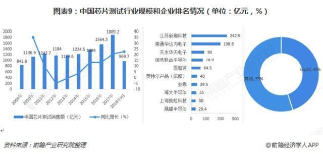 中国芯片测试产业