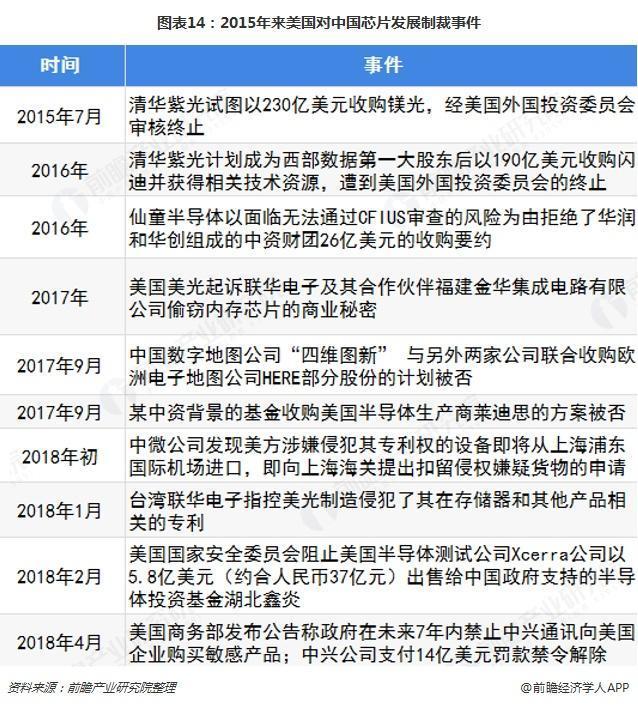中国芯片产业被制裁事件