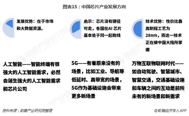中国芯片产业产业发展方向